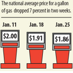 Lower gas prices giving consumers a boost