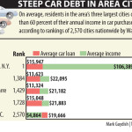Average car loan in Wilkes-Barre only 13K