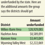 New group pushes for change in state education funding formula