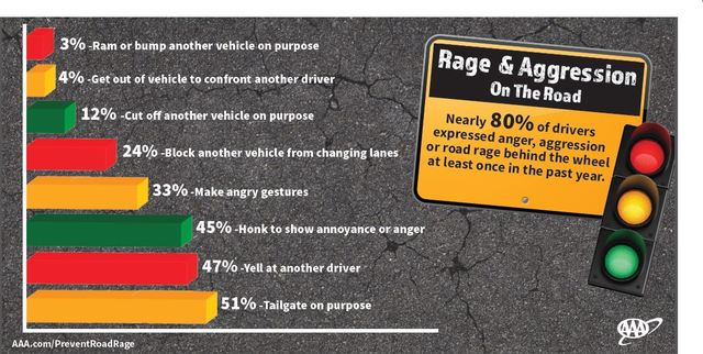 AAA: Most Drivers Have Engaged in Aggressive Driving