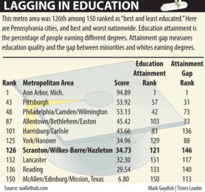 Area gets low spot in new education ratings